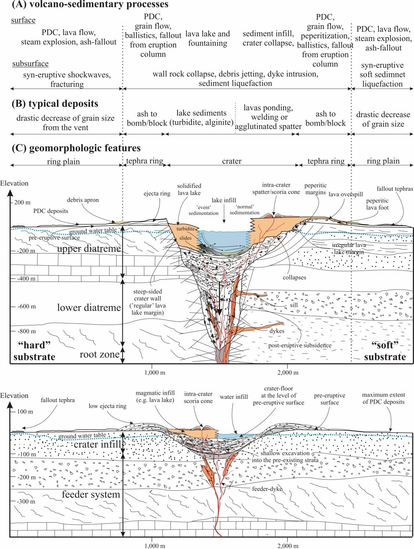 Classifying Matter Flow Chart: Maar-Diatreme and Tuff Ring - Cross-section Diagram.jpg ,Chart