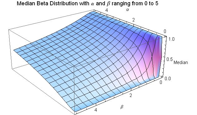 Median for Beta distribution for 0 <= a <= 5 and 0 <= b <= 5 Median Beta Distribution for alpha and beta from 0 to 5 - J. Rodal.jpg