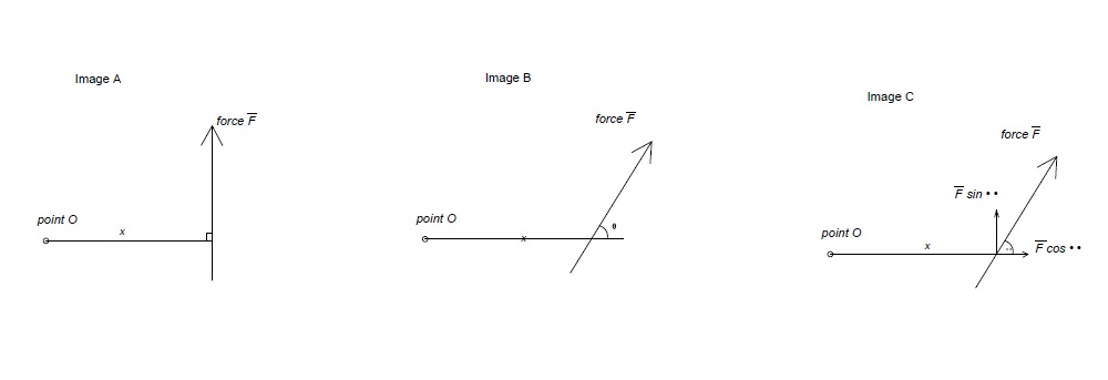 Image A shows a moment at Point O, when the components are perpendicular to the Point O. Image B and Image C illustrate the components of a Moment at Point O, when the components are not perpendicular to point O.