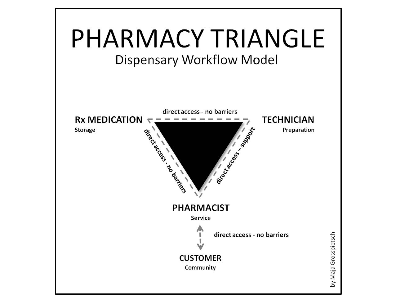 FileThe Pharmacy Trianglejpg Wikimedia Commons