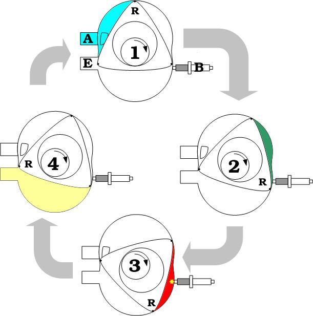 Κινητήρας Βάνκελ (Wankel) Wankel_Cycle