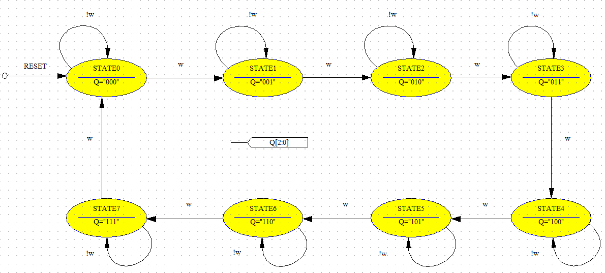 Vhdl For Fpga Design  State-machine Design Example Asynchronous Counter