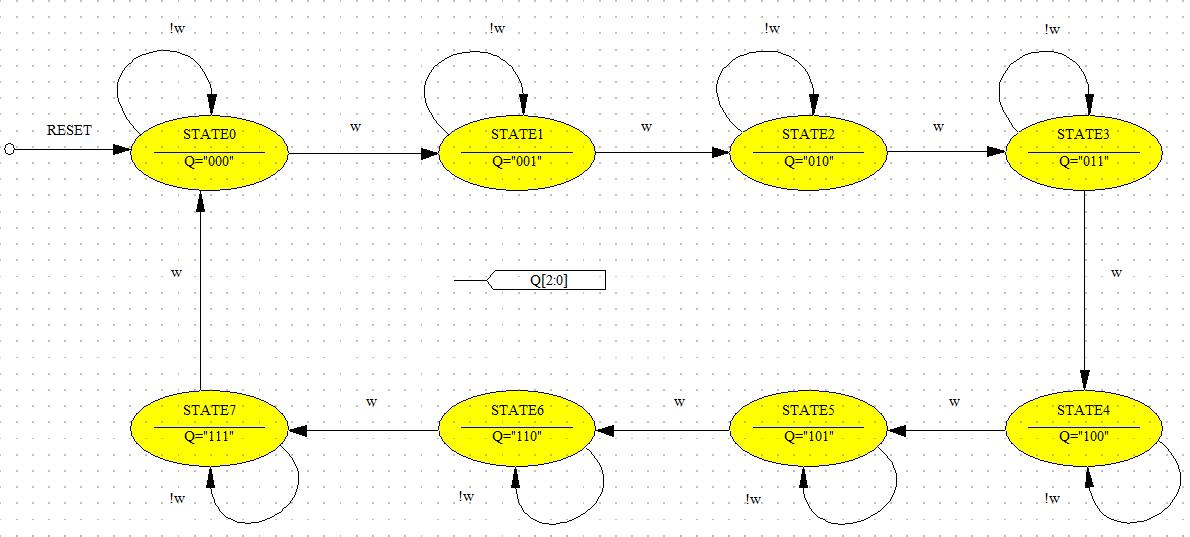 Vhdl For Fpga Design State Machine Design Example