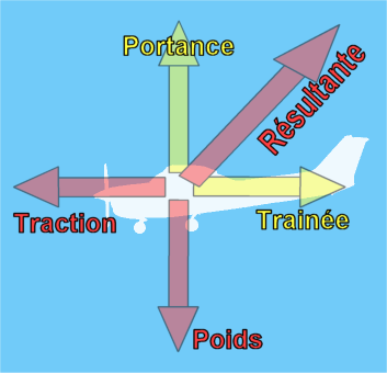 qu'est-ce que la résultante ? - Page 2 Avion_vecteurs