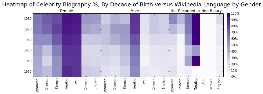 "Comparison of Wikipedia biographies containing the local or foreign words for ""actor, actress, player, model, or idol"" by Wikipedia language, by decade and gender."