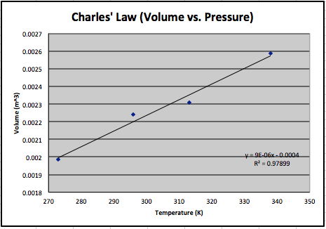 Charles' Law Graph.png