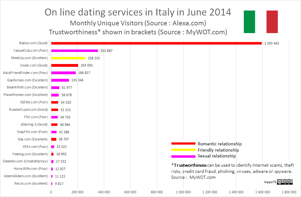 On line dating services in Italy in June 2014Monthly Unique Visitors (Source : Alexa.com)Trustworthiness* shown in brackets (Source : MyWOT.com)
