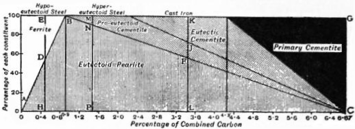 EB1911 Iron and Steel - Fig. 2.—Relation between the carbon-content and the percent. of constituents.jpg