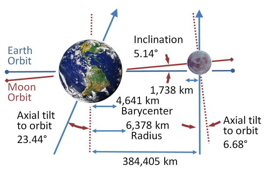 external image Earth-Moon.PNG