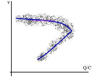 Italiano: flusso-velocità: nube di dati