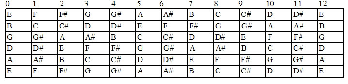 Open A Chord Chart: Guitarchords.jpg - Wikimedia Commons,Chart