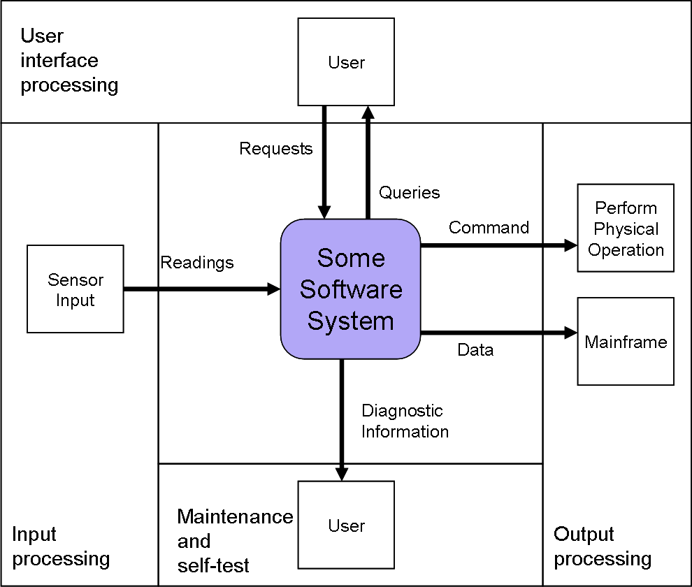 file hatley pirbhai system context diagram png   wikimedia commonsfile hatley pirbhai system context diagram png