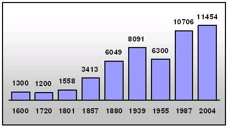 Historical population of Drawsko Pomorskie.jpg