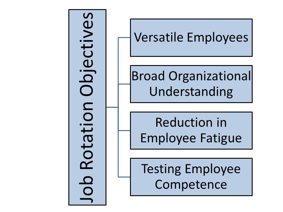 Understanding Stock Charts: Job roto objective chart.jpg - Wikimedia Commons,Chart
