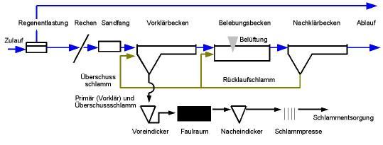 Beispielfließschema einer kommunalen Kläranlage mit Vorklärung