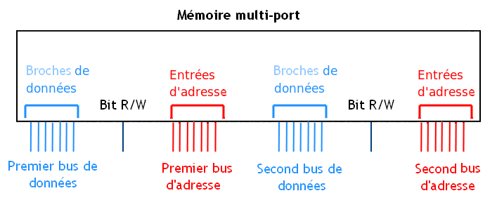 Mémoire multiport.