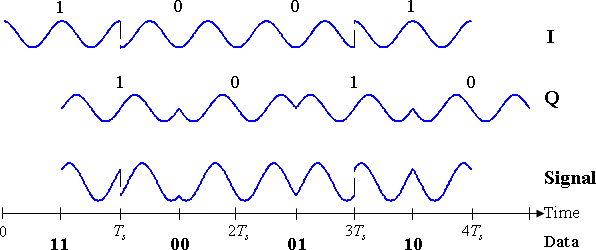 Timing diagram for offset-QPSK. The binary data stream is shown beneath the time axis. The two signal components with their bit assignments are shown the top and the total, combined signal at the bottom. Note the half-period offset between the two signal components.