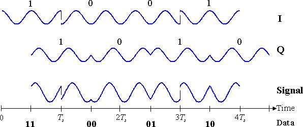 OQPSK timing diagram