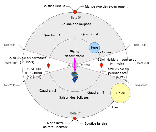 File:Orbite-LRO-fr.png