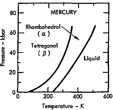 file phase diagram of mercury 1975 png wikimedia commons : mercury phase diagram - findchart.co