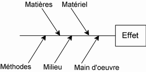 Qualite-diagramme-causes-effets-ishikawa.png