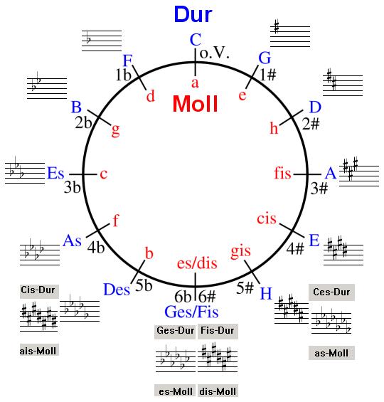 Zwischen den Kreuz- und B-Tonarten liegt C-Dur ohne vorzeichen.