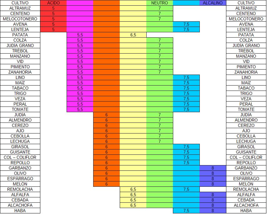 Discusi n ph del suelo wikipedia la enciclopedia libre for Clausula suelo wikipedia