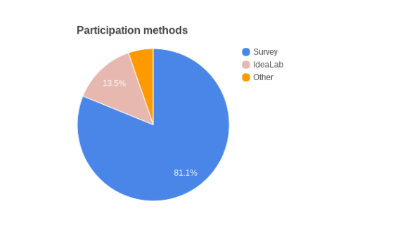 Pie chart summarizing the manner of response to the Reimagining WMF grants idea in particular (n=118).