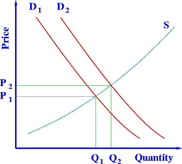 An overview of the economic theories on the supply and demand in the business ethics