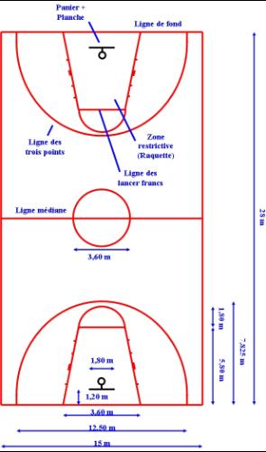 Basket Ball Regles Wikiversite