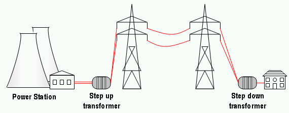 Transformers in the power grid.png