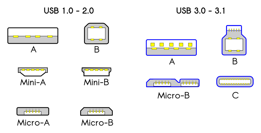 https://upload.wikimedia.org/wikipedia/commons/4/43/USB_2.0_and_3.0_connectors.png