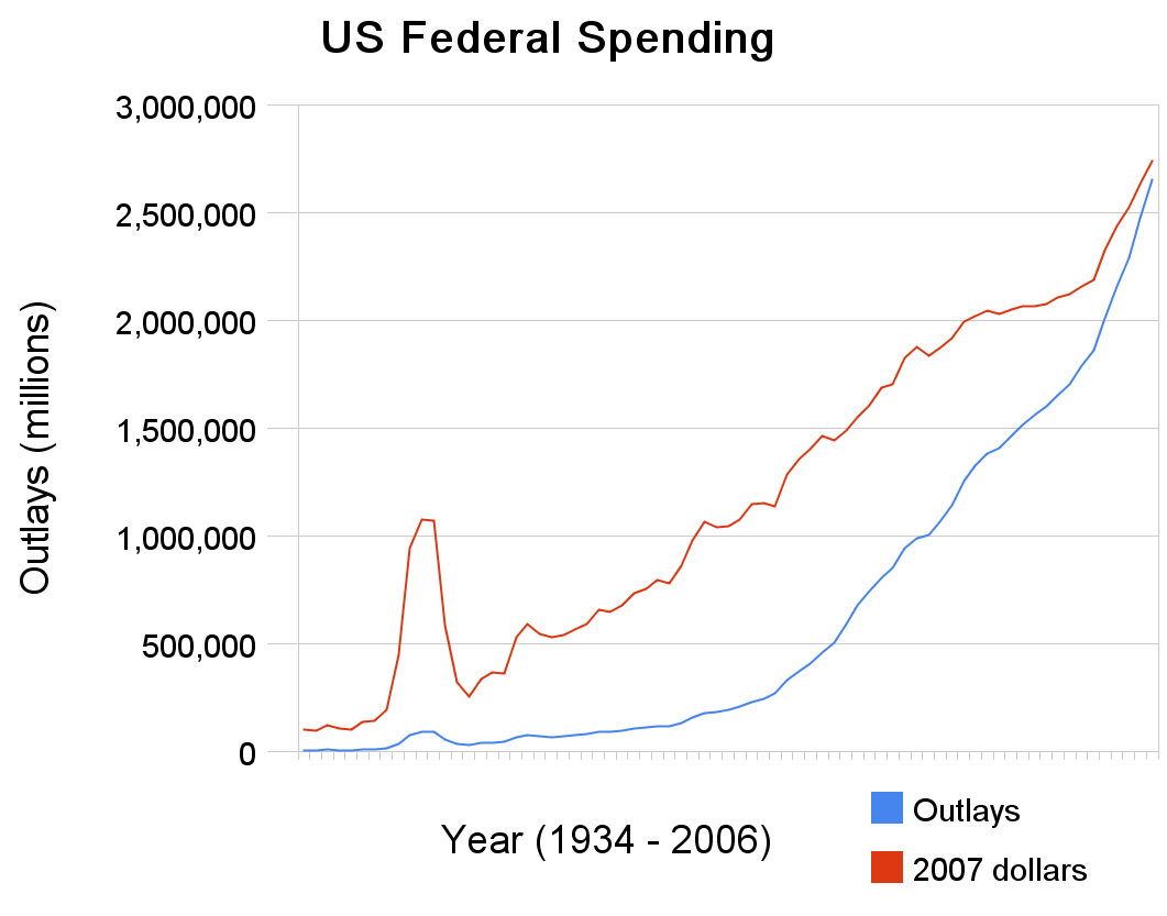 Annual US Federal spending adjusted for 2007