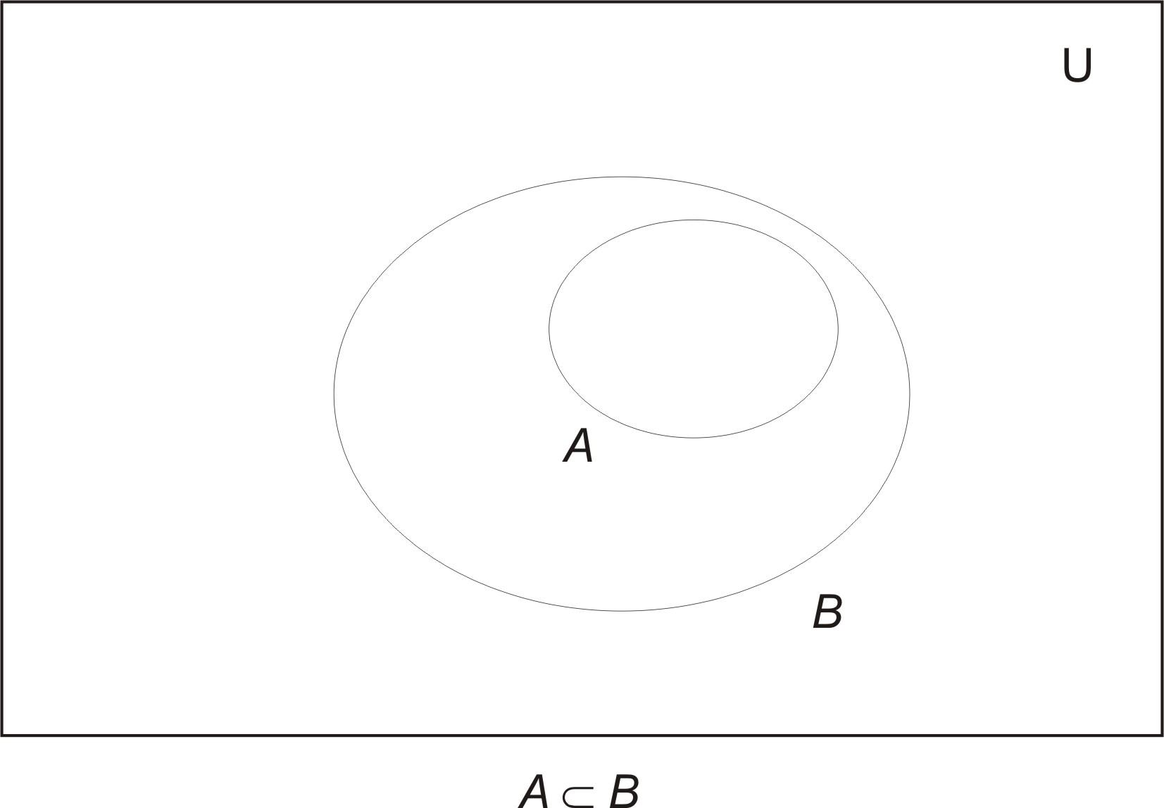 Venn Diagrams In Math: VennSubset.jpg - Wikimedia Commons,Chart