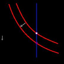 در اینجا قیمت ازp1 بهp2 رسیده است و منحنی تقاضا نیز از D1 به D2 رسیده است اما مقدار عرضه تغییری نکرده است.