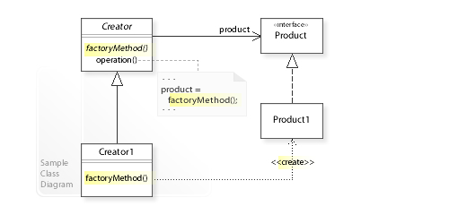 W3sDesign Factory Method Design Pattern UML