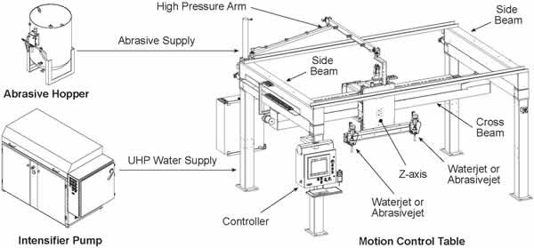 Creative Waterjet Systems, Inc. Located in Miami, Florida, we provide in-house commercial waterjet and abrasivejet cutting services to a wide variety of