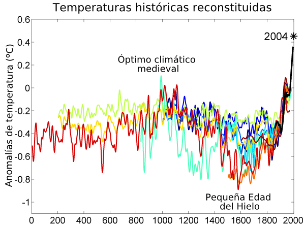 Archivo:2000 Year Temperature Comparison es.png