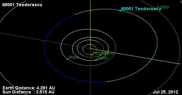 astraea asteroid orbit - photo #9