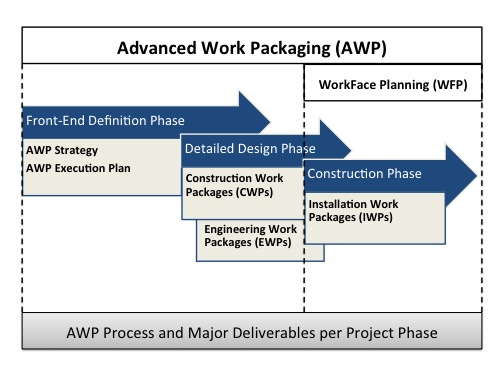 Construction Project Process Flow Chart: AWP Process.jpg - Wikimedia Commons,Chart
