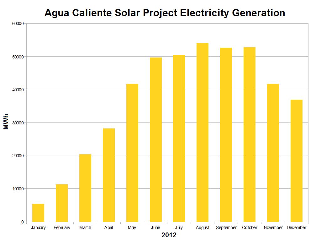 File agua caliente solar project electricity generation - Agua caliente solar ...