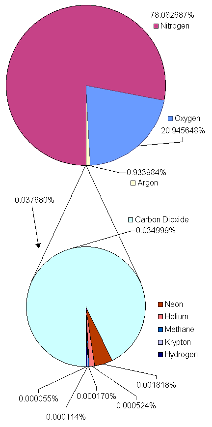 https://upload.wikimedia.org/wikipedia/commons/4/44/Atmosphere_gas_proportions.png