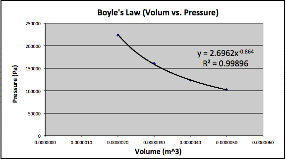 Boyle's Law Graph