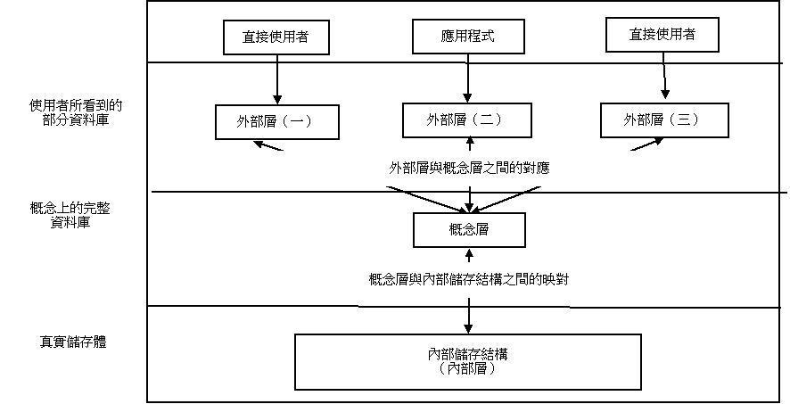 entity relationship model dbms wikipedia