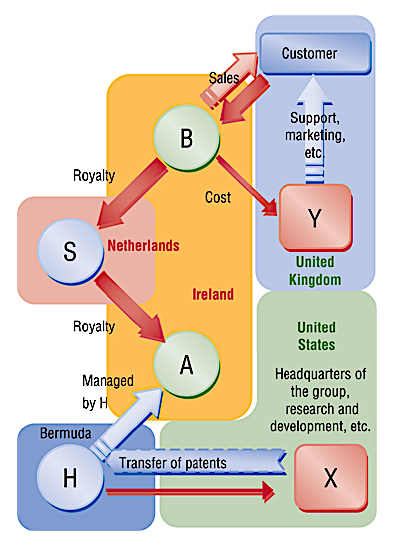 "Chart 1: Reproduction of the classic IMF diagram of the full ""Double Irish with a Dutch Sandwich"" BEPS tool:From the corporation:1. CORP (X) creates the software.2. CORP (X) sells IP to BER1 (H).3. BER1 (H) revalues IP higher.4. BER1 (H) licenses IP to IRL2 (A).5. IRL2 (A) licenses IP to DUT1 (S).6. DUT1 licenses IP to IRL1 (B).7. IRL1 sells software to customer.From the customer:A. Customer pays $100 to IRL1 (B).B. IRL1 pays $100 to DUT1 (S) as royalty.C. DUT1 pays $100 to IRL2 (A) as royalty.D. IRL2 pays $100 to BER1 (H) as royalty.E. BER1 accumulates the cash.F. BER1 can lend cash to CORP."