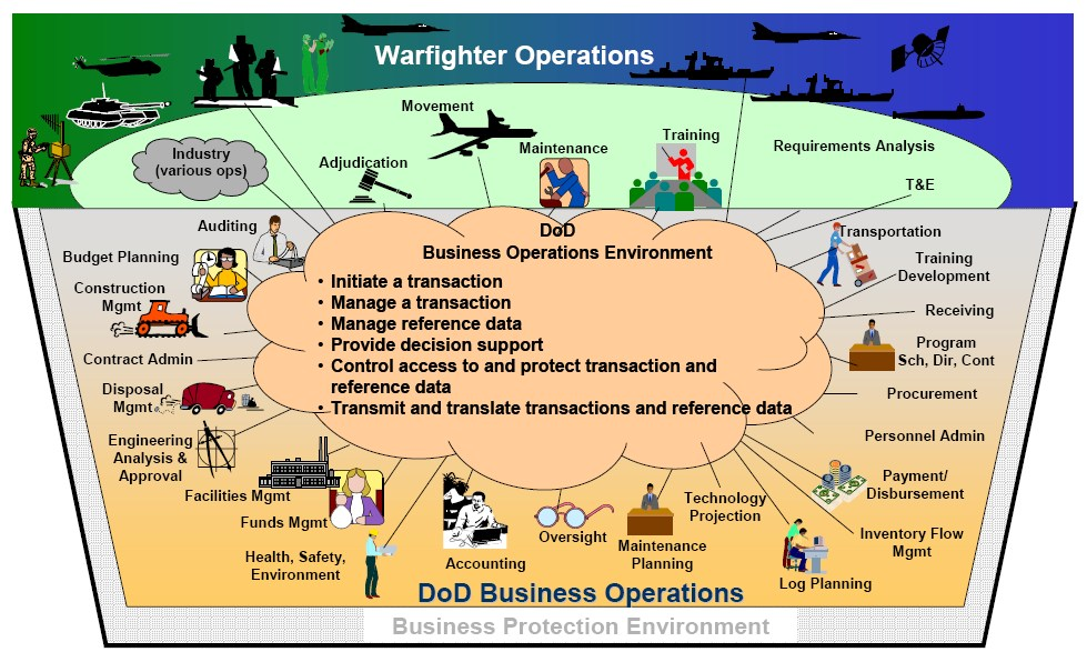 Operations Management Defined