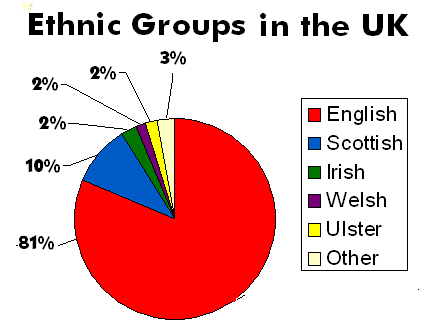 the ethnic groups in malaysia and its Malaysia is a multi–ethnic, multicultural, and multilingual society, and the many ethnic groups in malaysia maintain separate cultural identities the society of malaysia has been described as asia in miniature the original culture of the area stemmed from its indigenous tribes, along with the malays who moved there in ancient times.