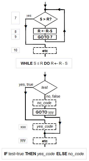 a description of the conditional and iterative data types If the condition is false, exit the while statement and continue execution at the   this type of flow is called a loop because the third step loops back around to the  top  if there is no iteration variable, the loop will repeat forever, resulting in an.