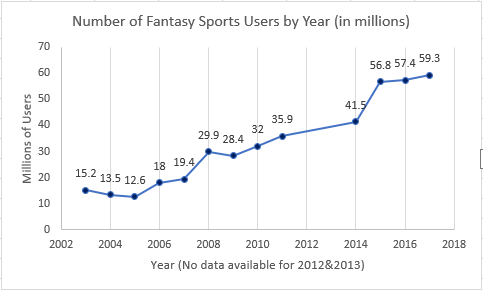 Fantasy Sports User Growth