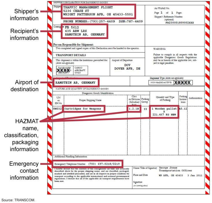File Figure 3 Example Of Hazardous Materials Hazmat